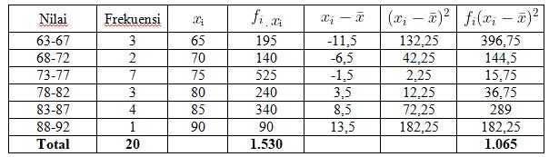 Rumus Varians Data Kelompok dan Pembahasan Soal 98