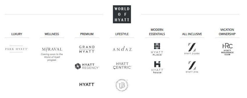 What is the best credit card to earn Hyatt points?