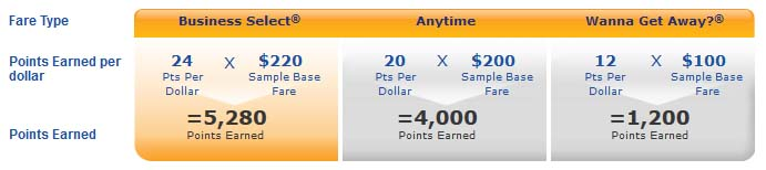 How to Earn And Use Southwest Points - A-List Preferred Tier