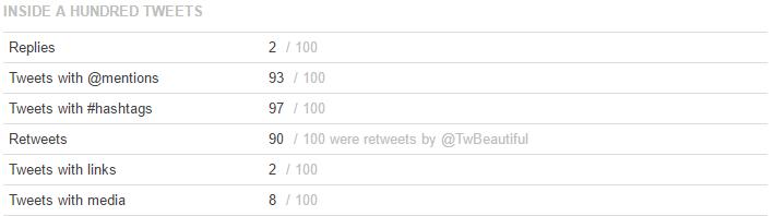 Case Study Social Media TwittamiBeautiful Twitter su 100