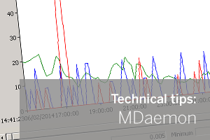 MDaemon and Windows Performance Monitor