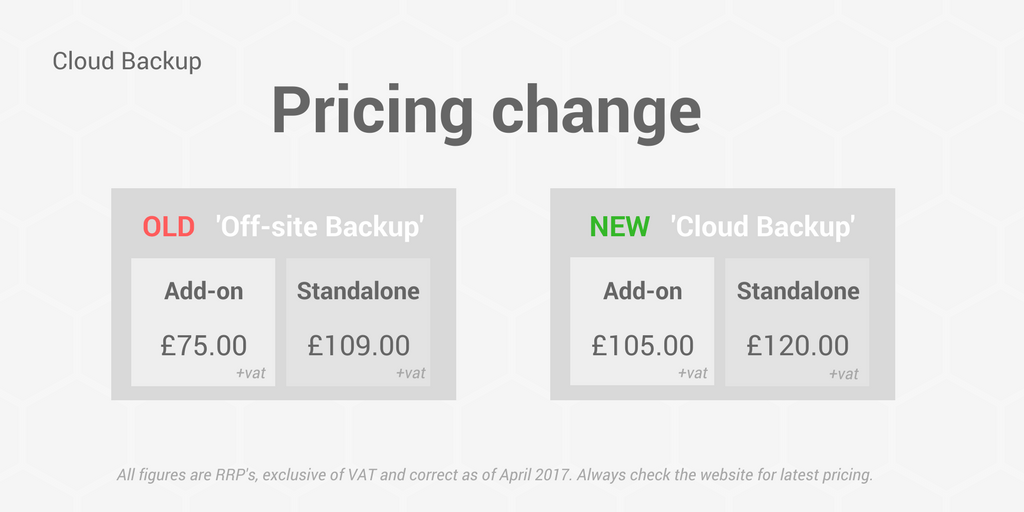 Cloud Backup Price Changes