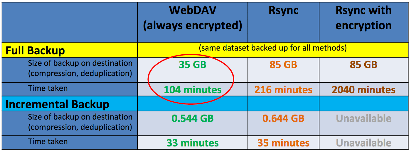 WebDAV performance for comparison