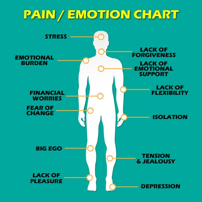 12 Types of Pain and their Emotional States chart