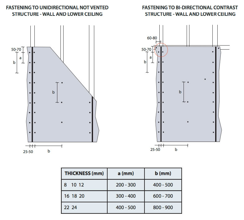 Cement Board Sizes : Cement board ceiling installation theteenline