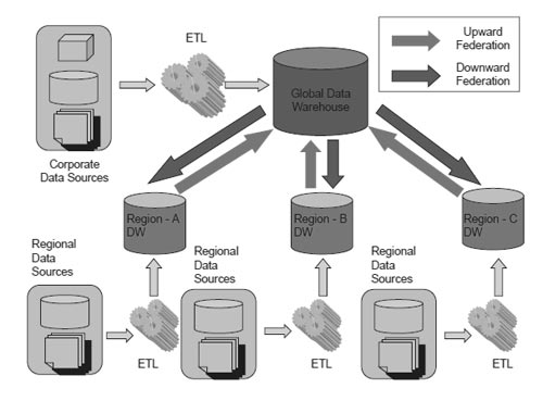 data warehouse architecture diagram with explanation trailer brake light converter federated