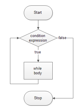 PHP while Loop