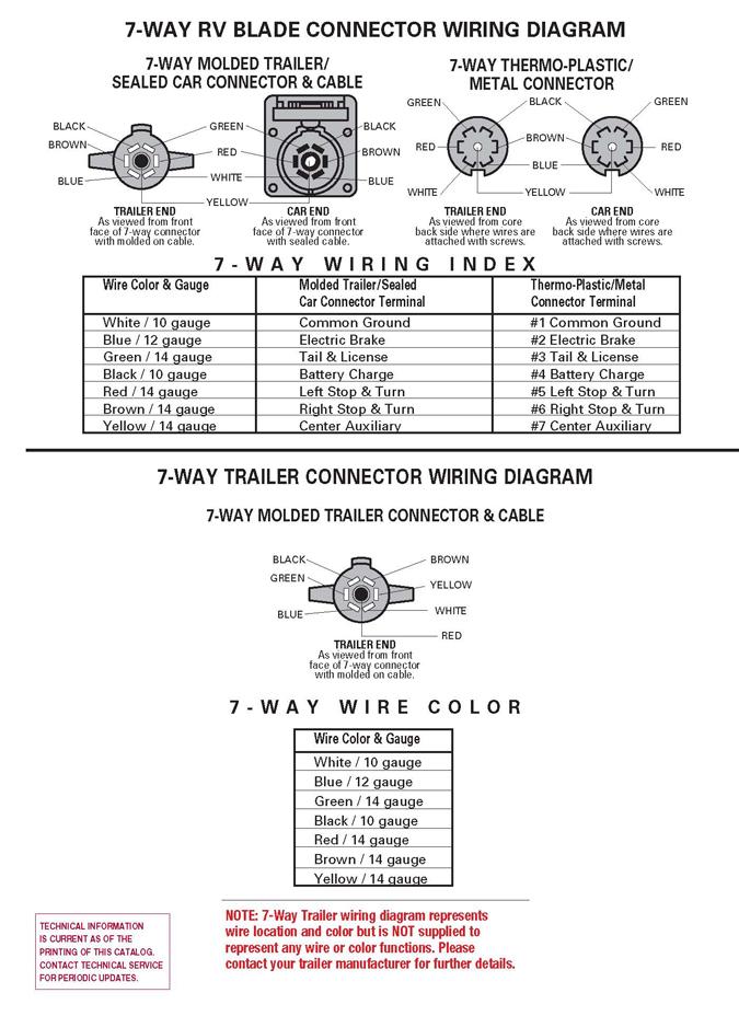 2007 F150 Fuse Box List Trailer Wiring Diagrams Trailer Parts Zequip