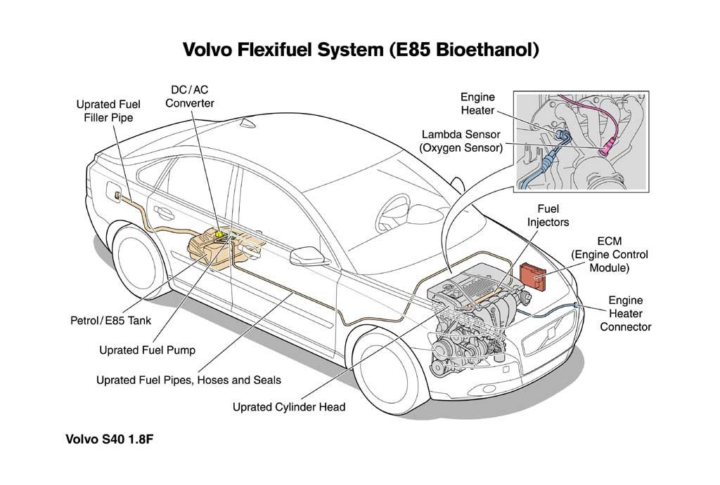 Volvo Flexifuel engine Photo 5 725