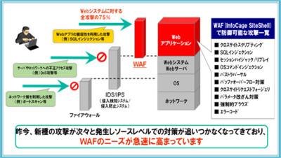 WAF-ウェブアプリケーションファイアウォール