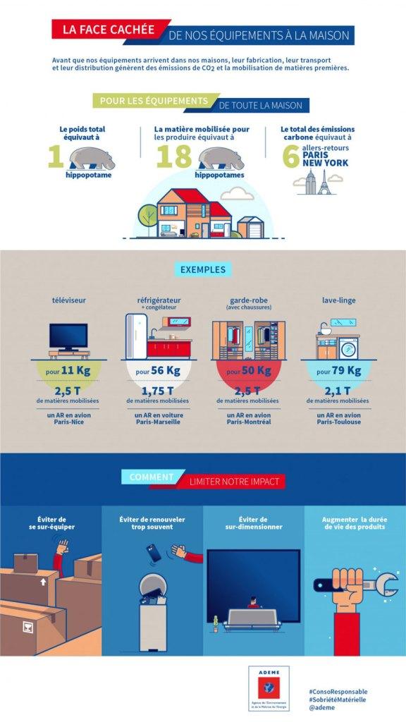 Emissions de CO2 de nos équipements à la maison
