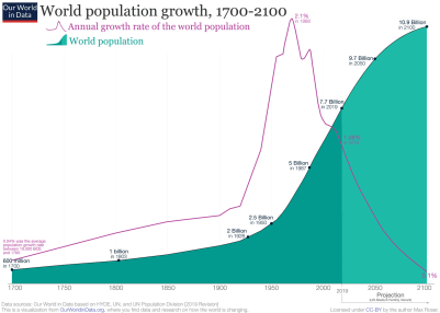 https://i0.wp.com/www.zerohedge.com/s3/files/inline-images/2019-Revision-%E2%80%93-World-Population-Growth-1700-2100.png?resize=401%2C286&ssl=1