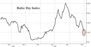 Bildergebnis für baltic dry index 2020