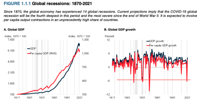 Covid-19: World Economies On Recovery Path