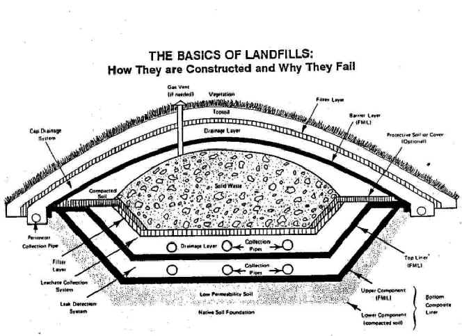 landfill diagram Gallery
