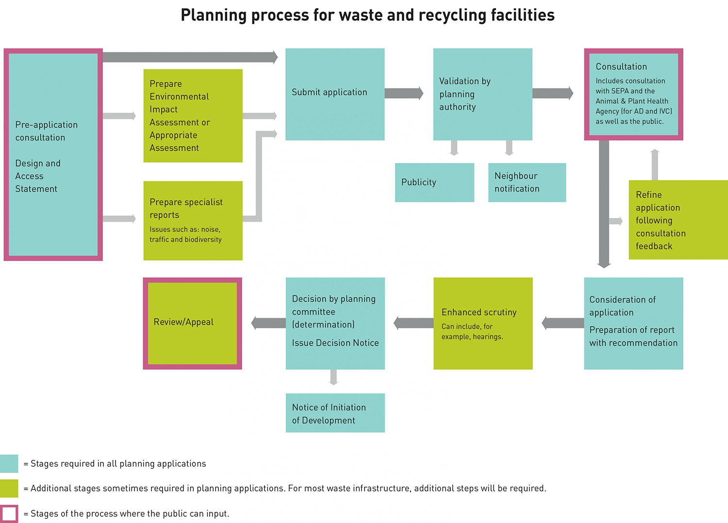 rfp process diagram 2009 dodge journey wiring trailer hitch for creating waste and recycling facilities zero