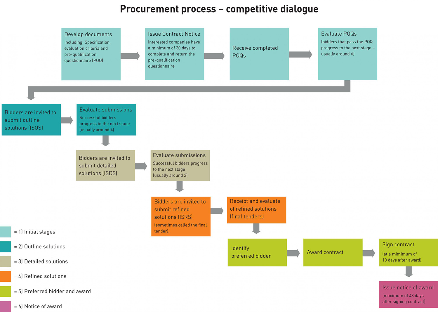 purchasing cycle diagram stewart warner oil pressure gauge wiring process for creating waste and recycling facilities zero