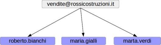 indirizzi_email_1