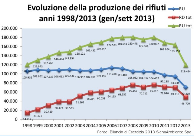 andamentorifiuti1998-2013