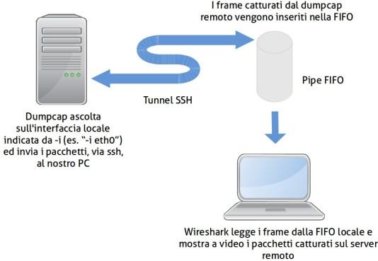 wireshark_remote_flow