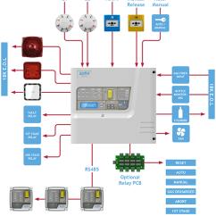 Home Telephone Wiring Diagram Uk Harley Shovelhead Gas Extinguishing Systems Typical - Zeta Alarms Ltd