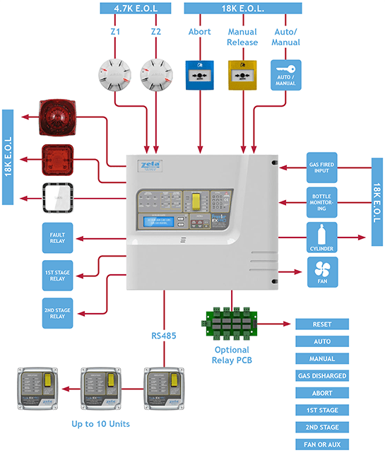 wiring diagram for fire alarm system pt100 gas extinguishing systems typical zeta alarms ltd