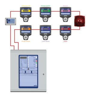Toxic & Flammable Gas Detection Systems Typical Wiring
