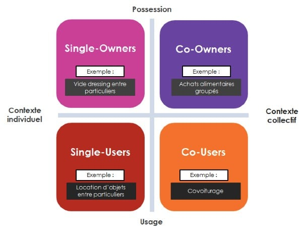 profils-consommation-collaborative