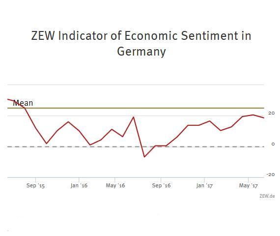 ZEW Indicator of Economic Sentiment for Germany, June 2017