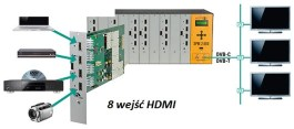 Modulator POLYTRON SPM 200 2xH4TCT 8x HDMI