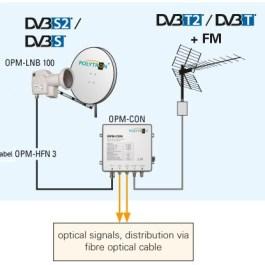 OPM-LNB 100 Kit Optyczny zestaw Fibre IRS