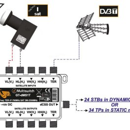Zestaw Wide Band 1xSAT GT-dMTS1T z LNB GT-WB1 H+V