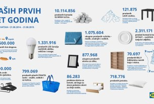 IKEA Hrvatska / 5. godina poslovanja u brojkama / 2019.