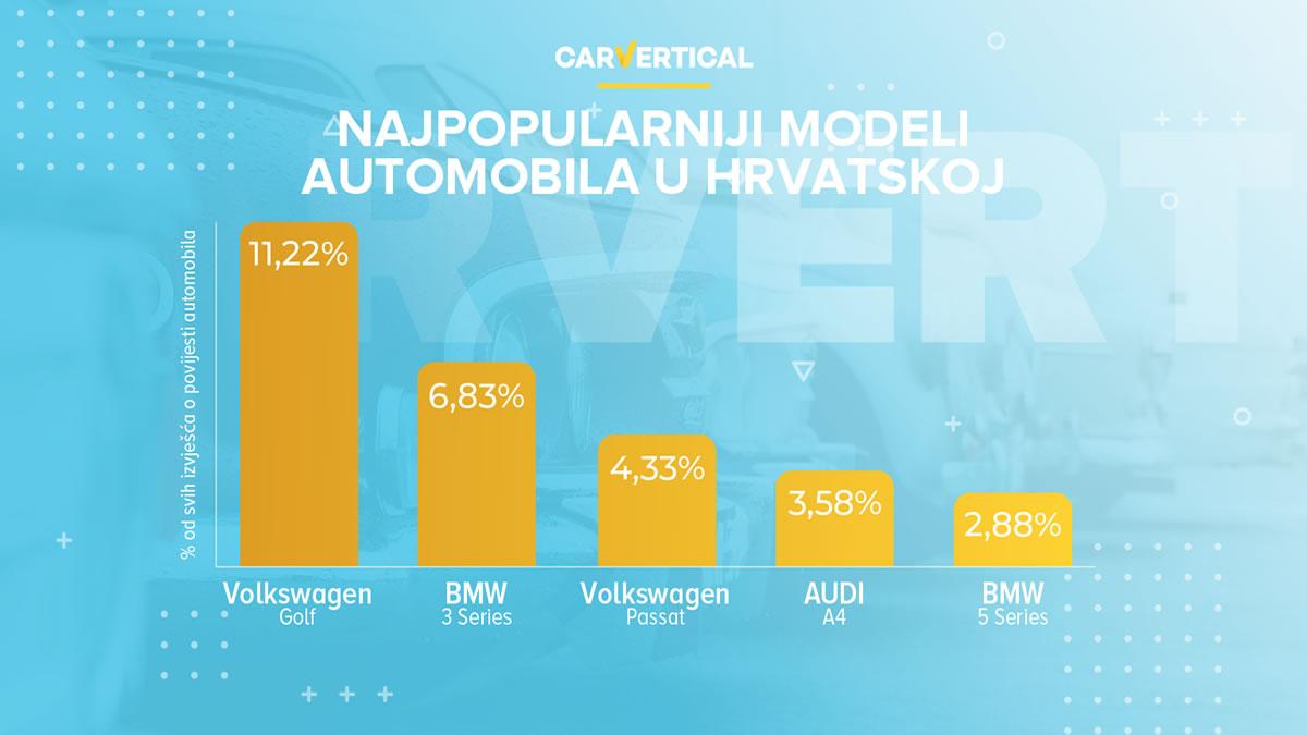 najpopularniji modeli automobila u hrvatskoj oduvijek - carvertical istraživanje 2021
