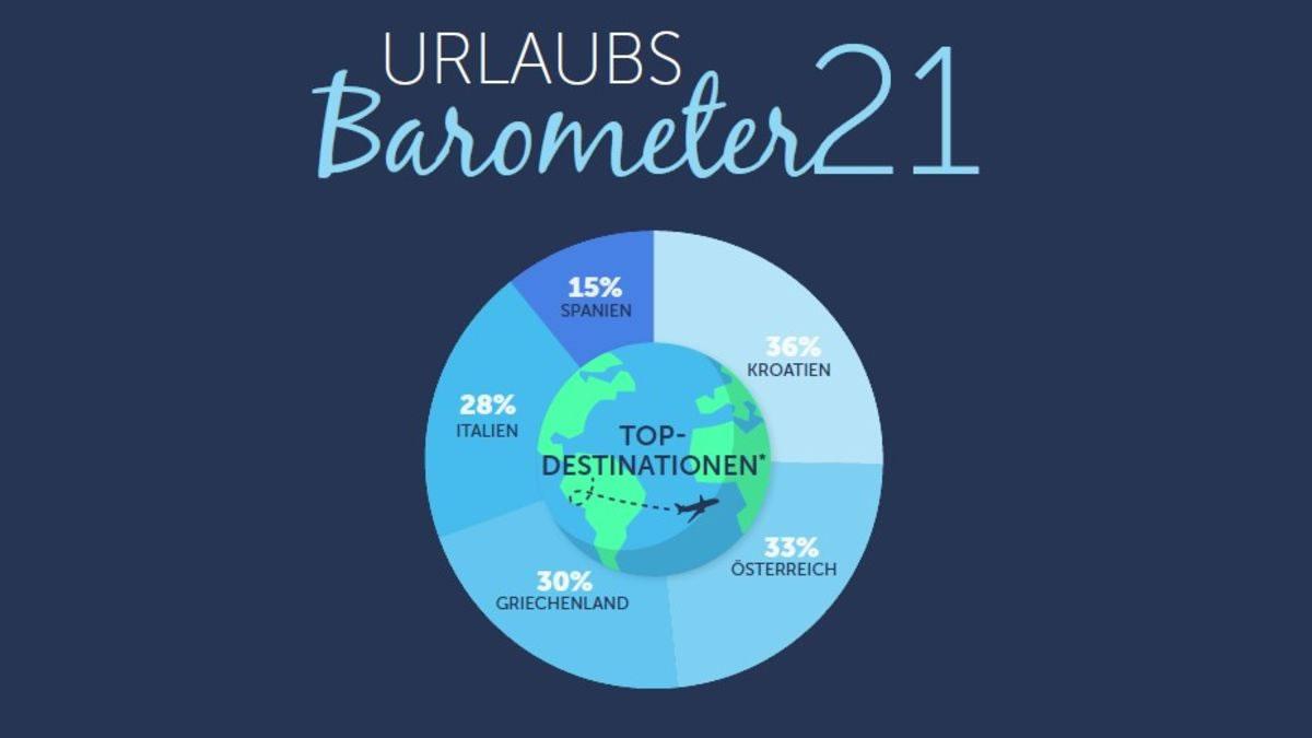 uralubs barometer 21 - gruber reisen - traveller online