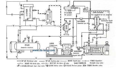 Ammonia Refrigeration System Introduce