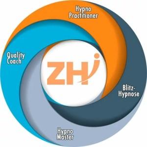 Aufbau Ihrer ZHI Hypnose Ausbildung vom Practitioner bis zum Coach