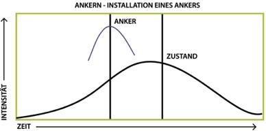 ankern
