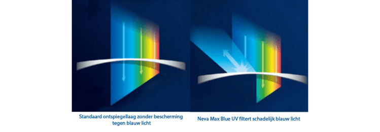 NevaMaxBlue Coating ZIEN Optiek Putten