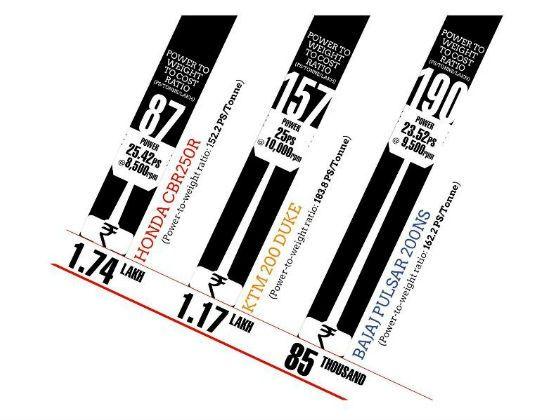 Honda CBR250R vs KTM Duke 200 vs Bajaj Pulsar 200NS