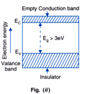 energy band diagram of insulator delphi fuel pump wiring distinguish between metals insulators and semiconductors on the gap no electron will jump from valence to conduction even if electric field is applied