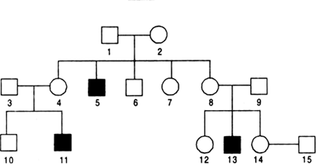 Haemophilia is a sex linked recessive disorder of humans