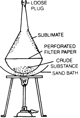What is sublimation? from Chemistry Organic Chemistry