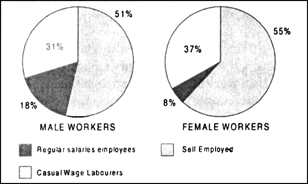 Give an account of employment of workers:(a) By gender, (b