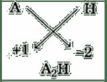 Group Number IA IIA IIIA IVA VA VIA VIIA 0 18 2nd Period Li D