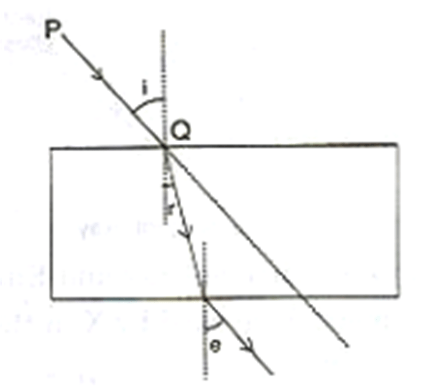 In the diagram below, PQ is a ray of light incident on a