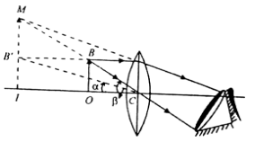 With the help of a ray diagram obtain the expression for