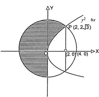 Find the area of the circle x2 + y2 = 16 which is exterior