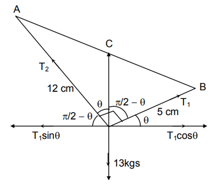 If x is so small that x3 and higher powers of x may be