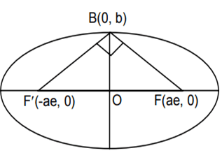 Let C be the circle with centre (0, 0) and radius 3 units